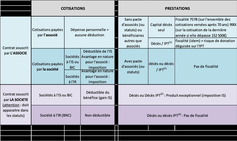 contrat-associes